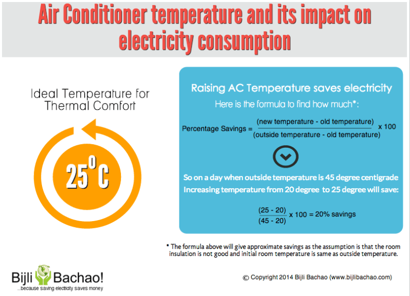 Ideal Air Conditioner Temperature For Electricity Savings
