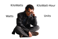 What are Watt, Kilowatt and a unit of electricity