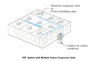 Multi Split and Variable Refrigerant Flow Systems can help
