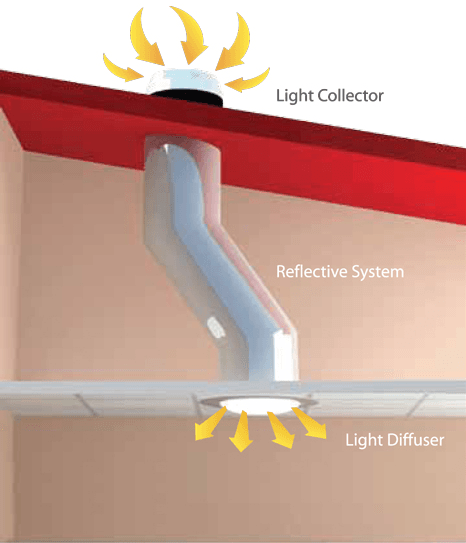 skylight-tube