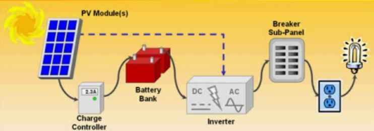 Solar Electric Solar Thermal Power Generation Inverters Grid Off Grid Clearing The Cobweb on off grid solar panel system diagram