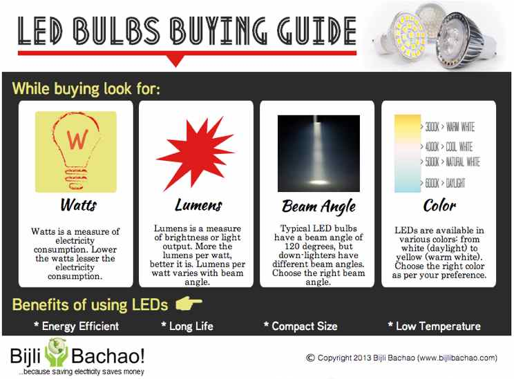 Led light bulbs buying guide bijli bachao for Led bulb buying guide